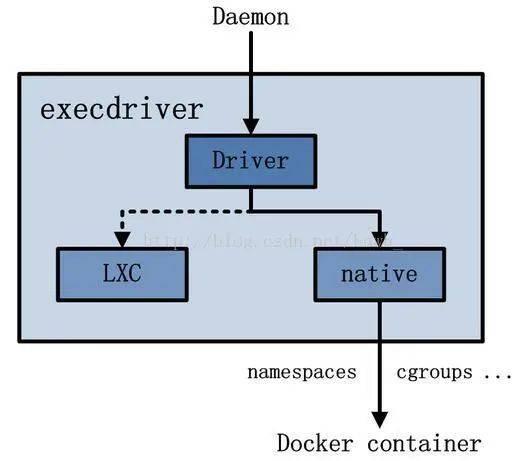 Execdriver 架构图