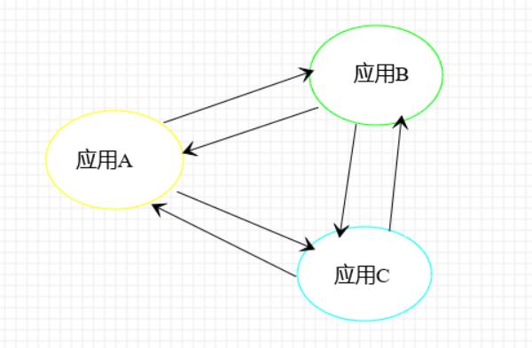 图3:分布式架构示意图