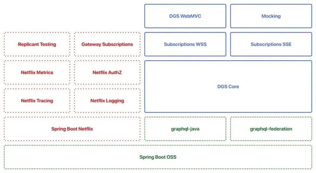 包含 Netflix 与 OSS 模块的 DGS 框架