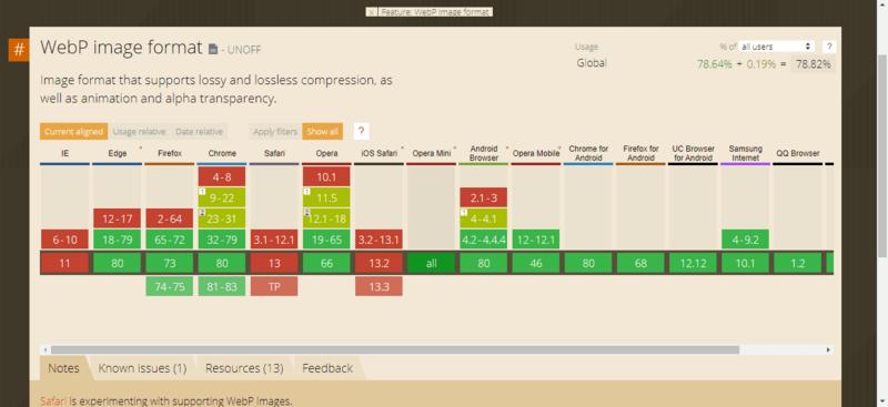 通过 CanIUse 查看 WebP 的兼容性