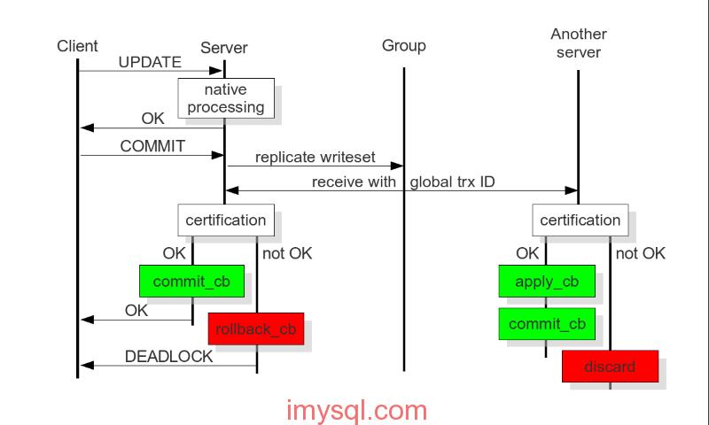 pxc certification