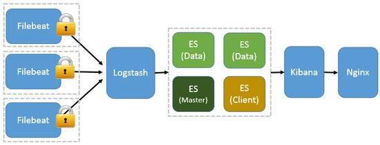 图 4,ELK 流程图