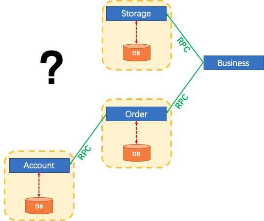 distribution transaction