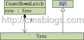 CountDownLatch 结构