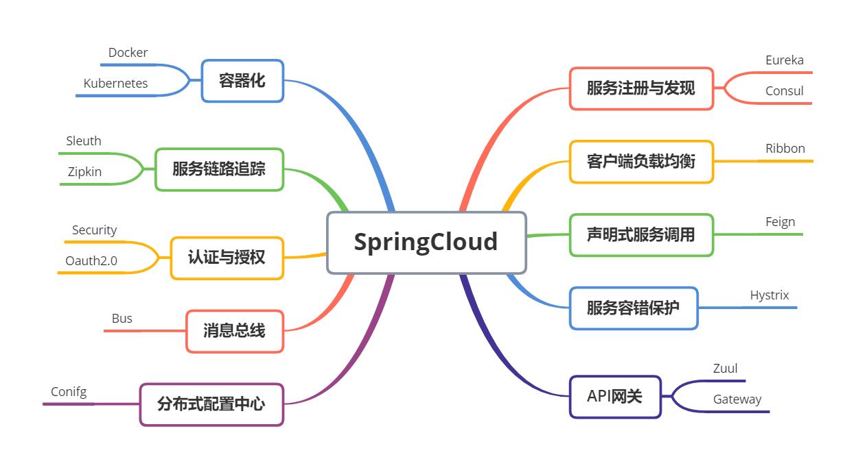图8:SpringCloud技术体系思维导图