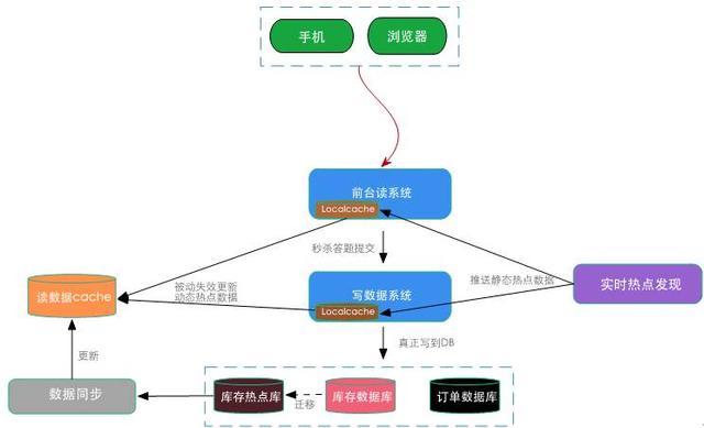 图6 数据库层对单行记录并发排队