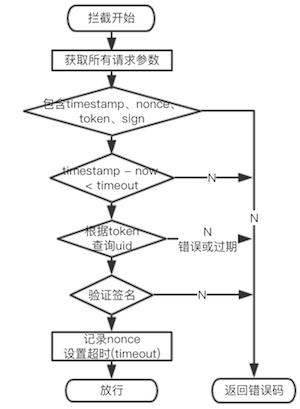 服务端流程