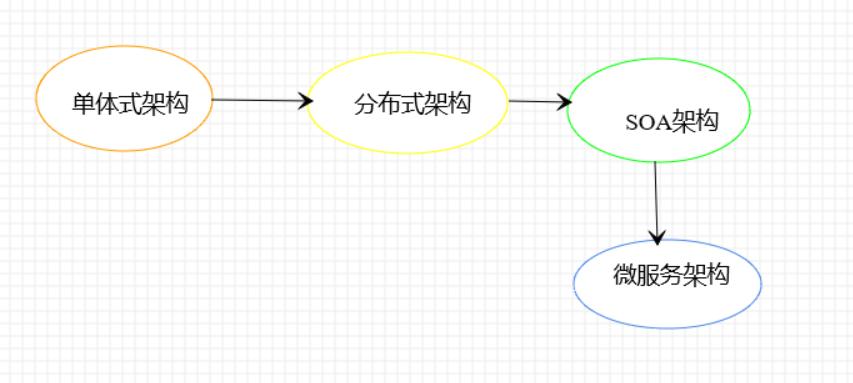 图1:架构演进