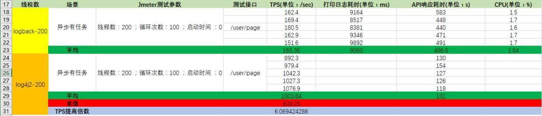 logback和log4j2异步测试性能报告