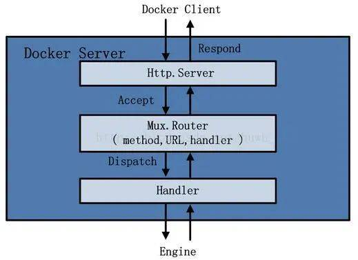 Docker Server 架构图
