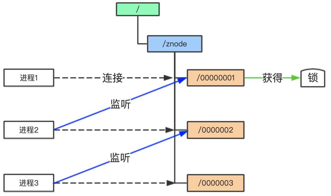 图1:编号最小的临时节点获得锁