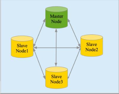 图 2. 集群