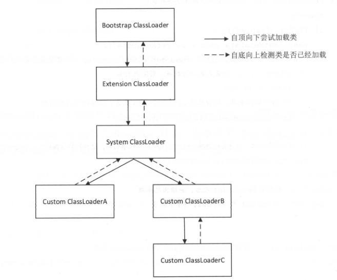 java类加载结构