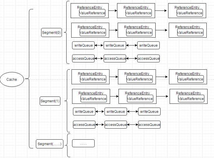 Guava Cache数据结构图