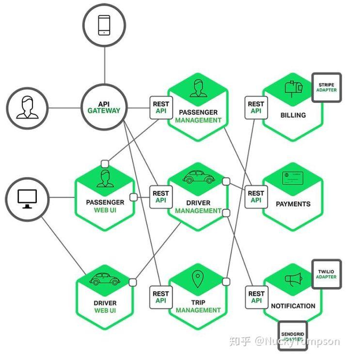 图6:微服务架构示意图