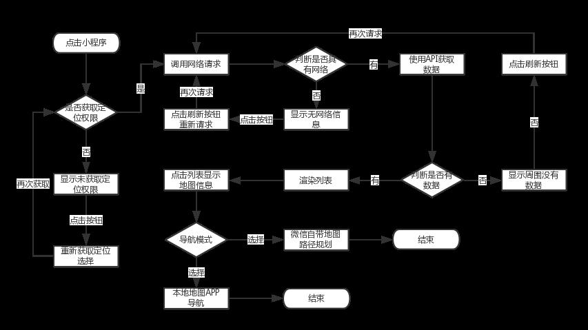设计流程图