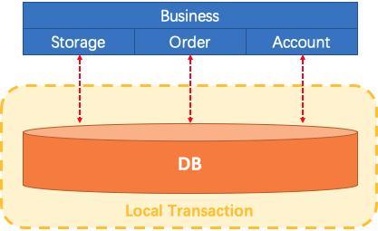 local transaction