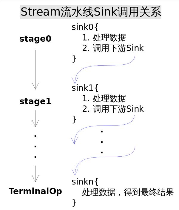 Stream_pipeline_Sink