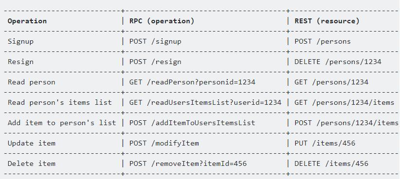 以动词为中心的 RPC 模型和以名词为中心的 REST 模型中的操作对比