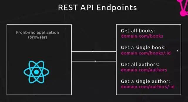 REST API's Endpoints