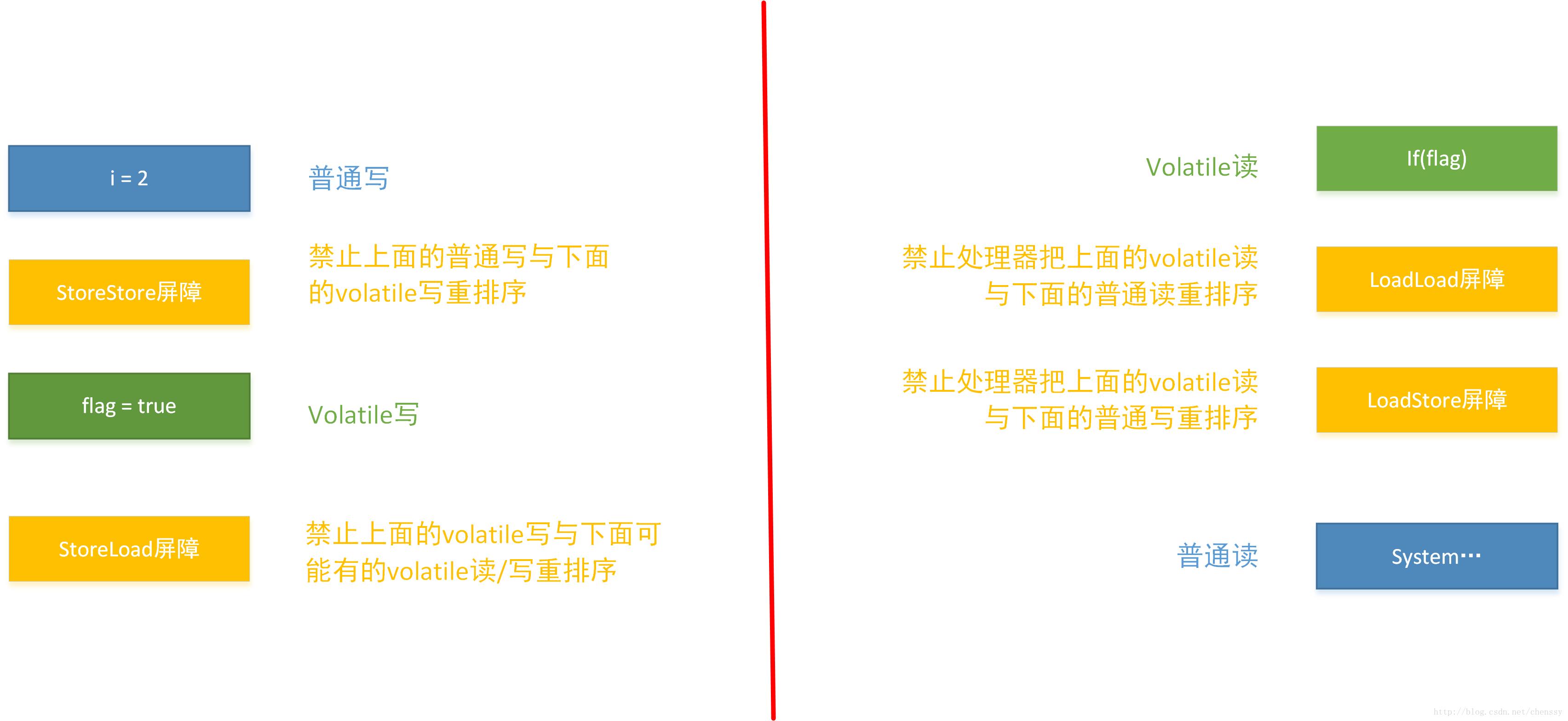内存屏障图例