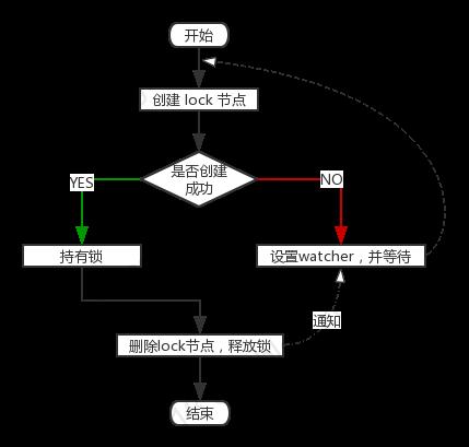 图2 获取独占锁流程图