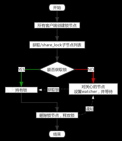 图5 获取读写锁实现2流程图
