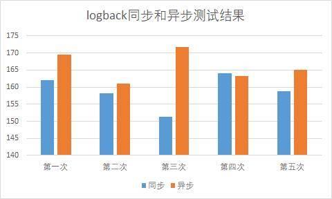 logback同步和异步测试结果