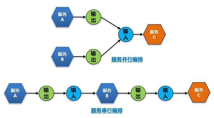 API快速开发平台设计思考