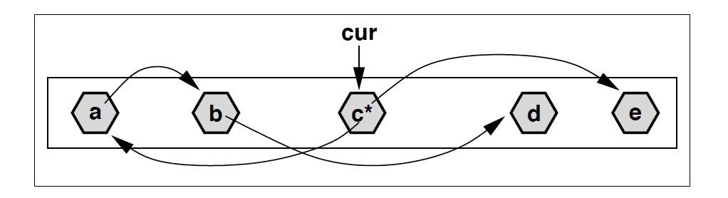 基于 cur 指针实现 Concurrent Marking