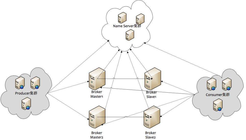RocketMQ整体的架构集群图.jpg