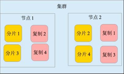 图 3. 分片和复制