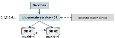 方法二改进方案的结构图