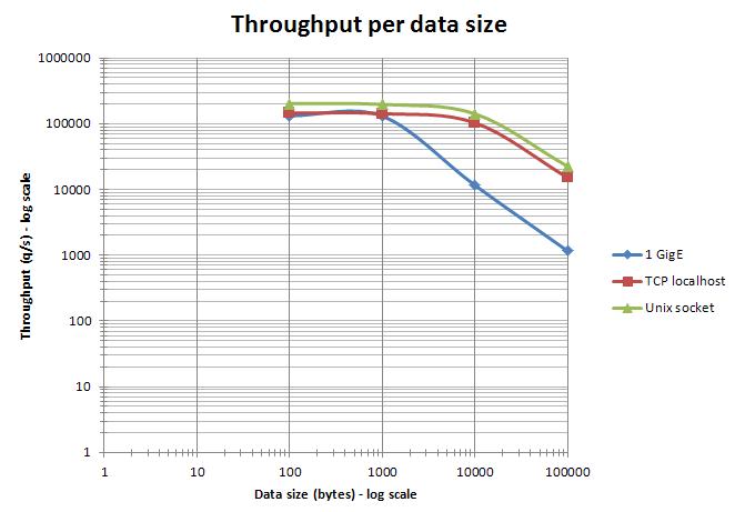 Redis_Data_size