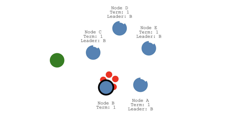 5个节点的集群
