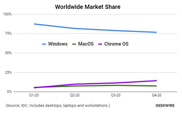 ▲Chrome OS 年度市场份额首次超越 MacOS