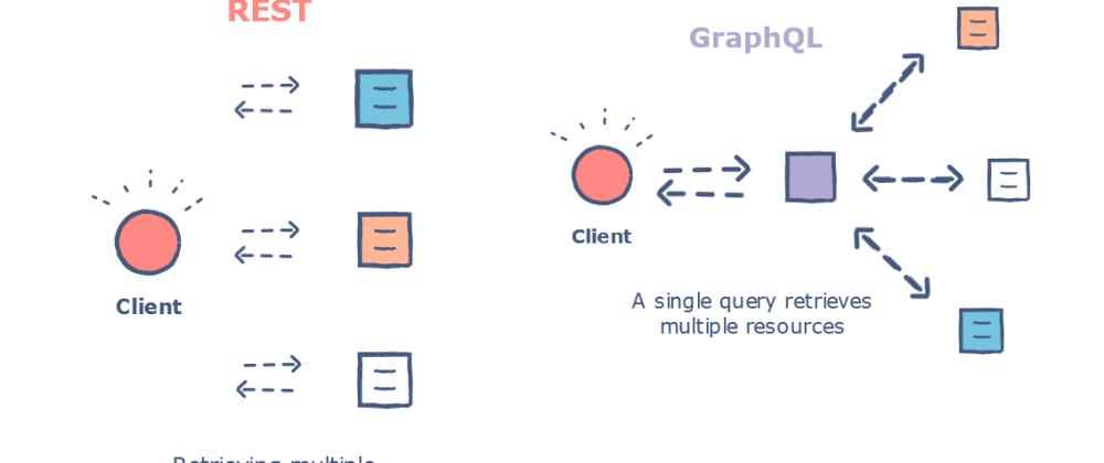 EST和GraphQL的区别