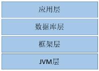 图 .Java 性能优化分层模型
