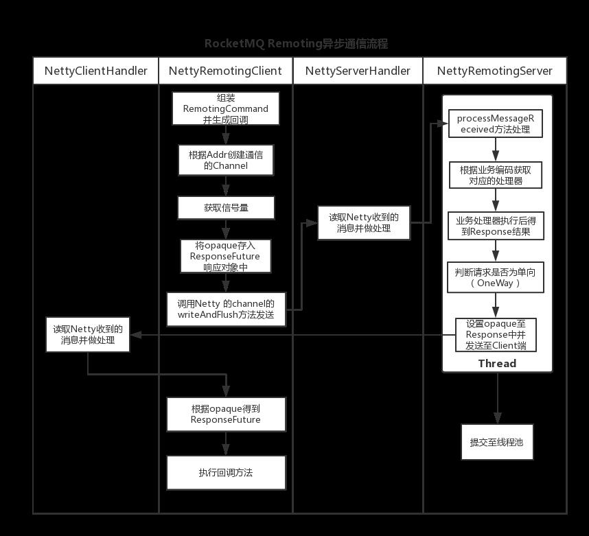 RocketMQ异步通信的整体时序图.png