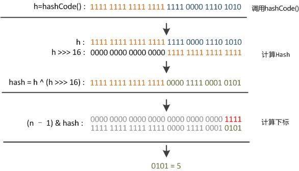 hash计算过程