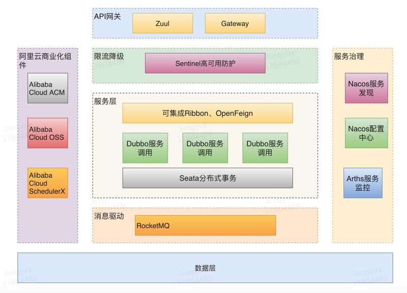 Spring Cloud Alibaba 全景图