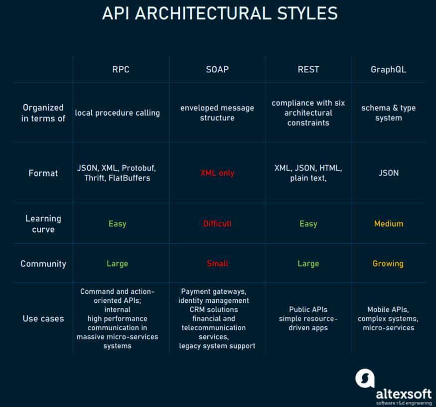 四种 API 架构风格