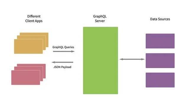 GraphQL应用基本架构