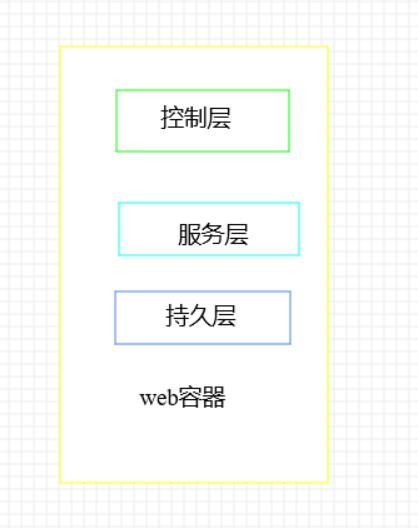 图2:单体架构示意图