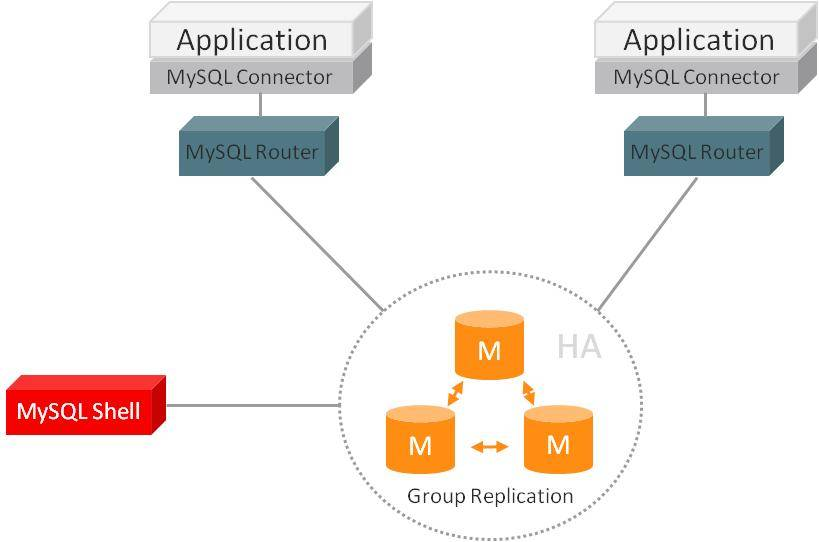MySQL Router架构图
