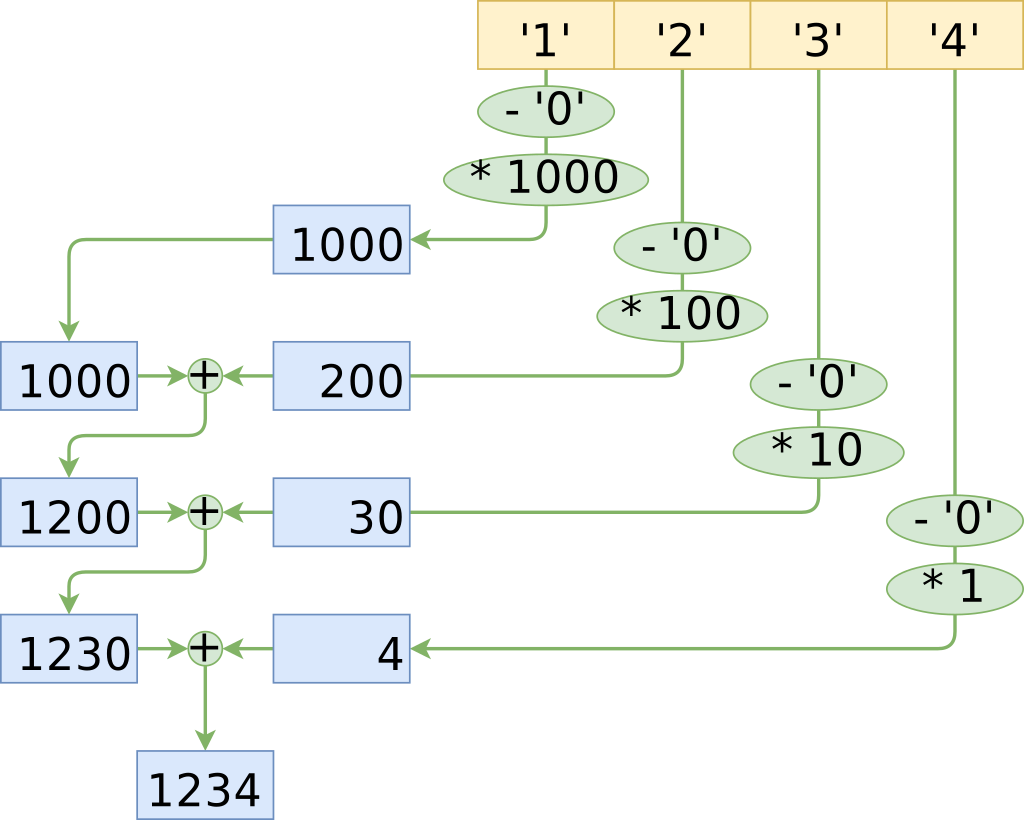 Unrolled solution graph