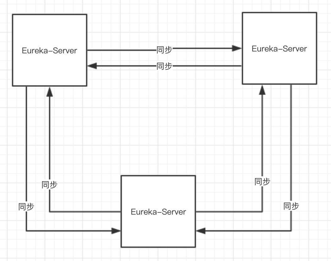 Eureka-Server 集群