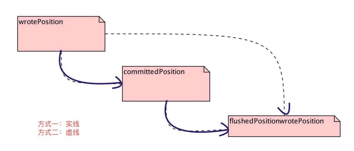MappedFile的position迁移图
