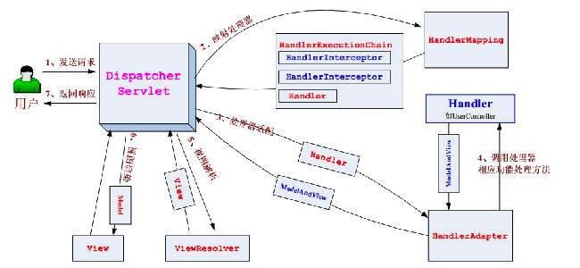 DispatcherServlet 的流程处理